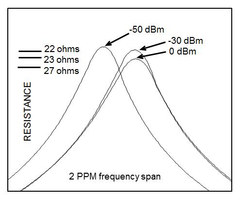 2-ppm-freq