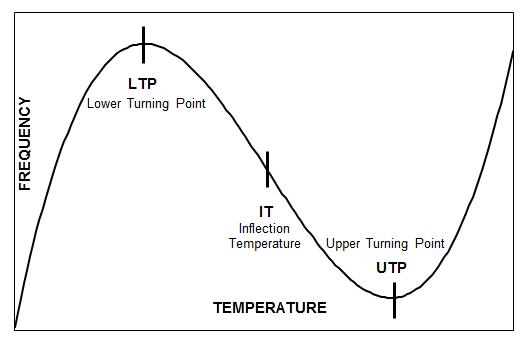 TC-curve