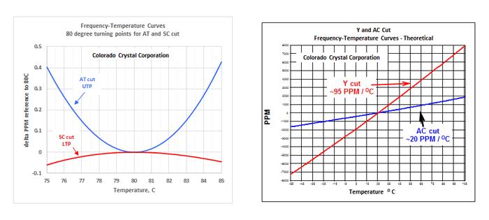 freq-temp-curves